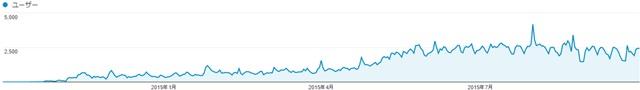一周年,アクセス解析,一年間,成長,比較,ページビュー,ダウン症,ブログ